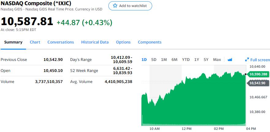 图:纳指涨0.43%,报收10587.81点