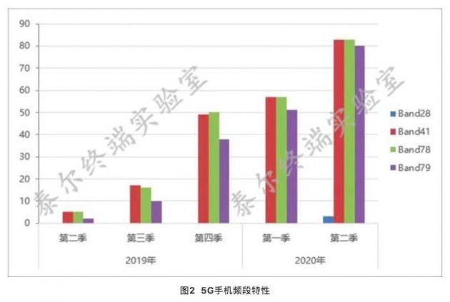 中国信通院:二季度83款5G手机申请入网 款型数占比已过半
