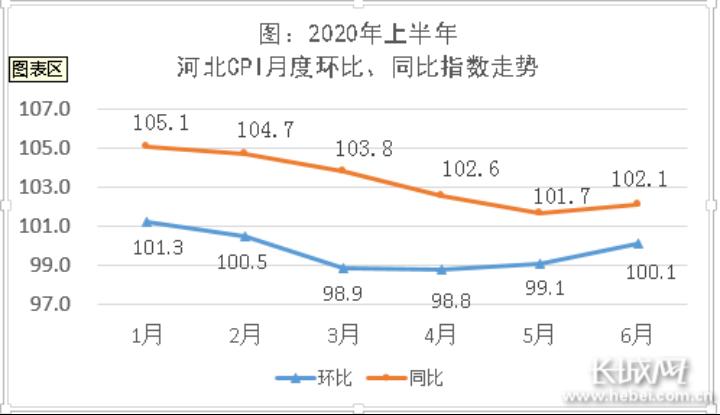 2020年上半年河北月度环比、同比指数走势。
