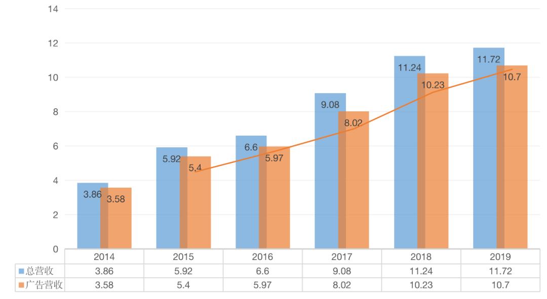 2014年-2019年搜狗的总营收和广告相关收入 (单位:亿美元)
