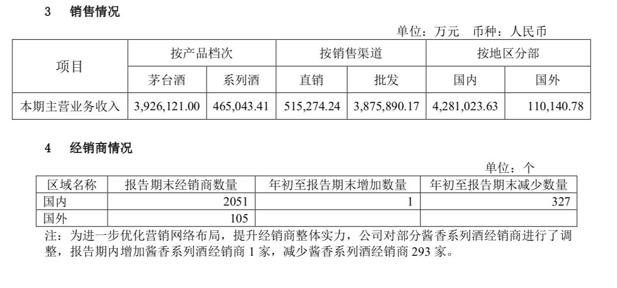 439.53亿!2020上半年茅台酒、系列酒经销商共减327家