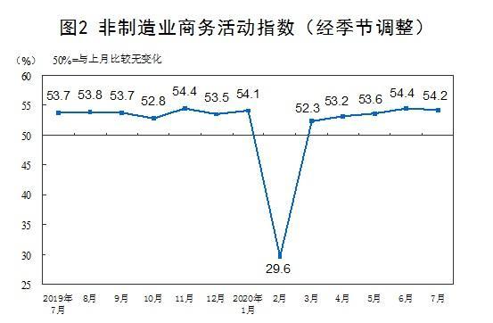 国家统计局:7月份中国制造业PMI为51.1% 环比上升