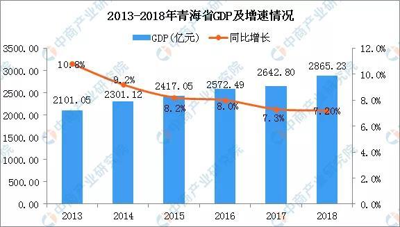 海东市各村gdp_最新 2018年上半年江苏13市GDP曝光,你的家乡排第几