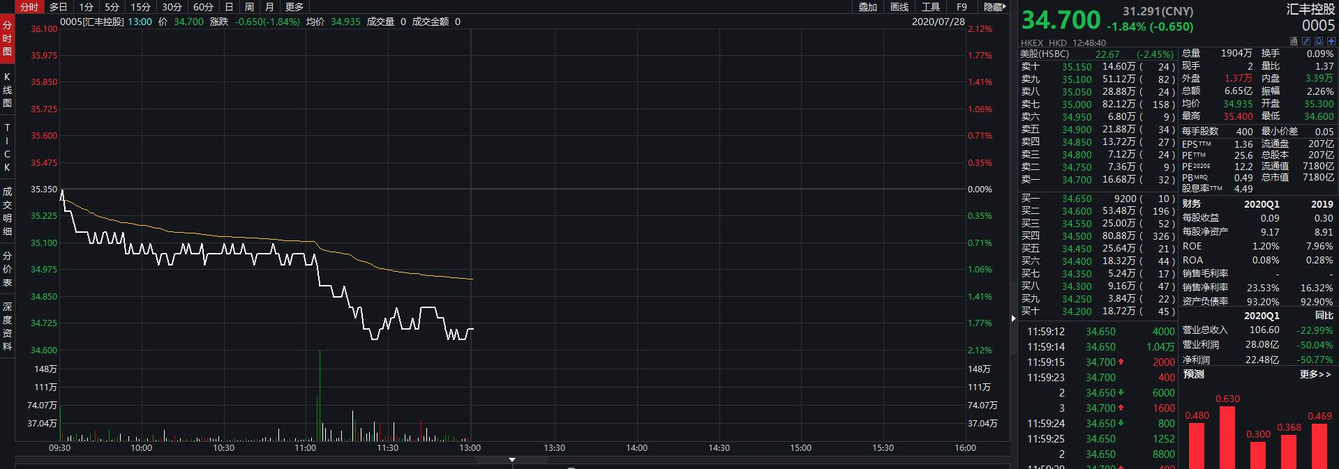 汇丰控股盘中跌近2% 失守35港元创逾4年新低