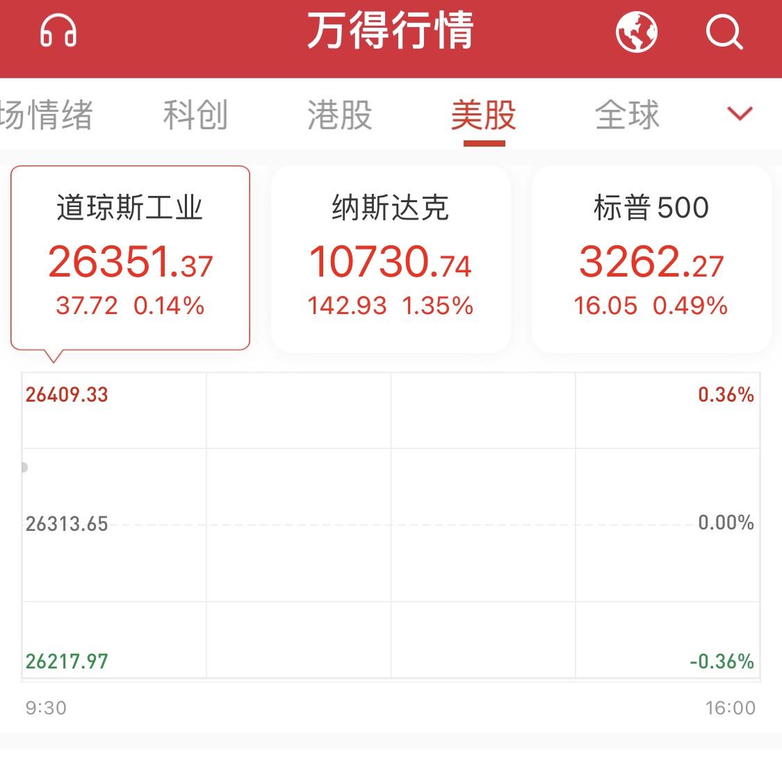 美股三大指数集体高开,苹果涨约7%!股价刷新历史新高