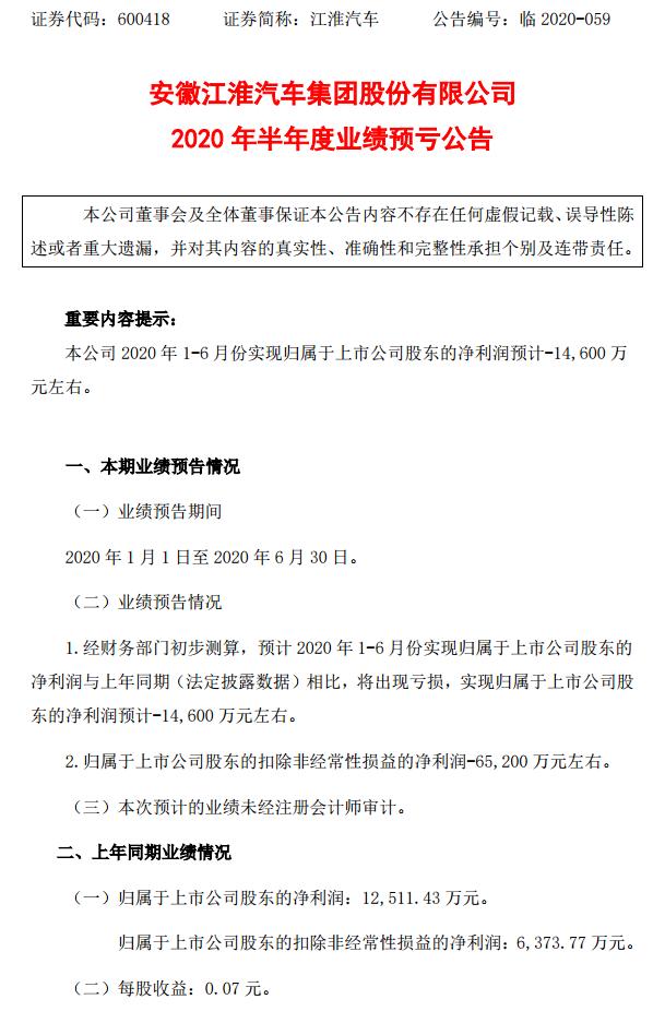 江淮汽车:预计今年上半年净亏损1.46亿元