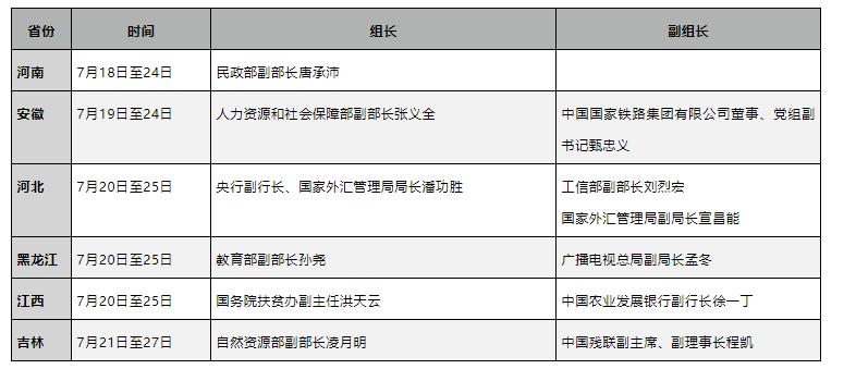 胡春华在京提要求后,部级官员率队调查暗访