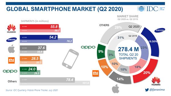 IDC报告:二季度华为出货量超三星 成全球第一大手机厂商