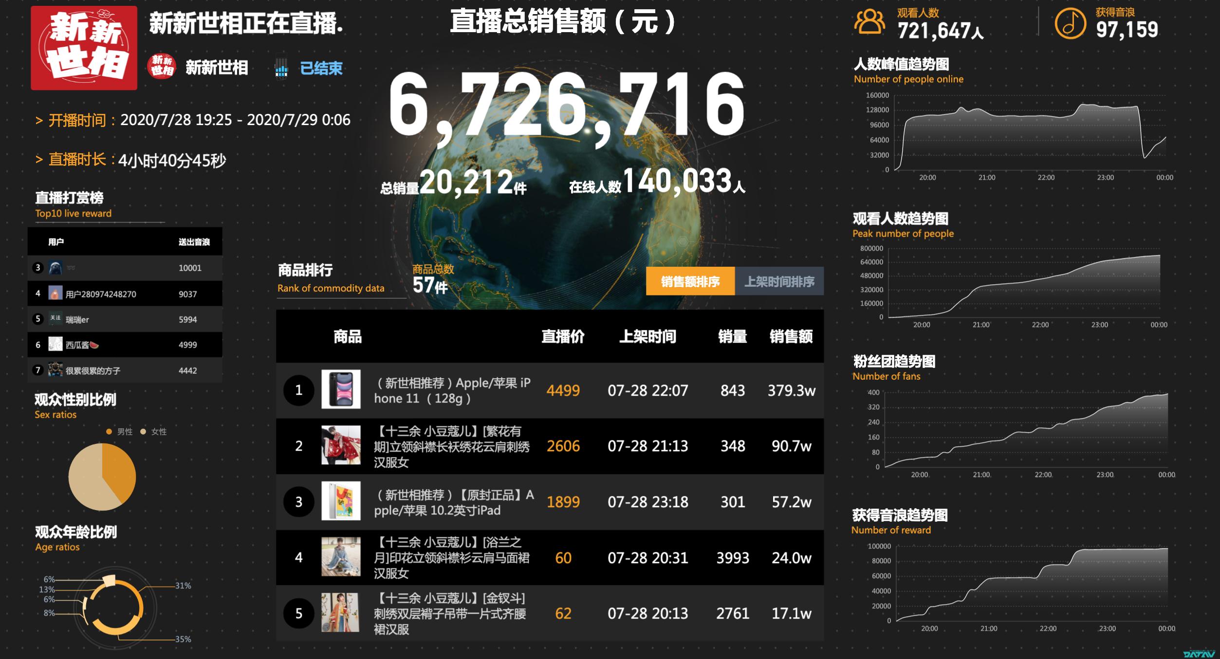 新世相抖音直播盯上汉服生意:2.1万粉丝带货672.7万元
