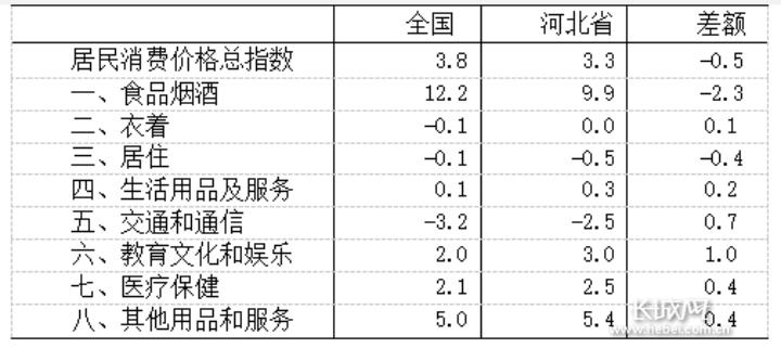 2020年上半年河北CPI与全国比较(%)。