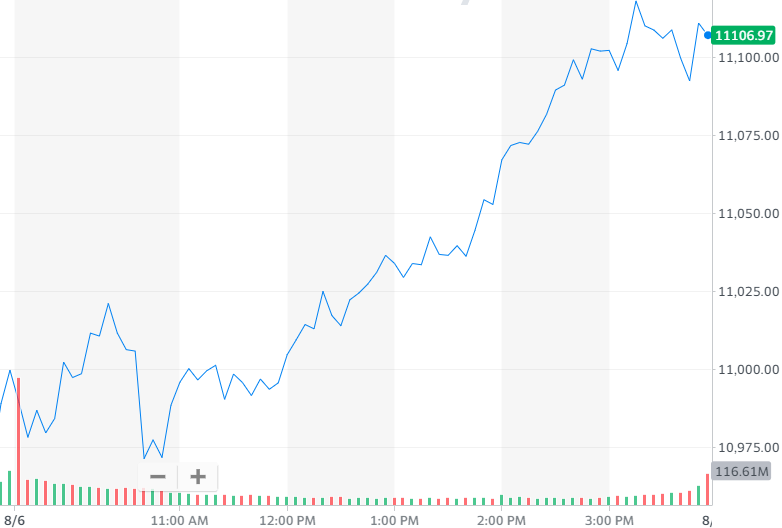 股讯 | 对新一轮刺激计划预期推高美股 中芯国际营收创纪录