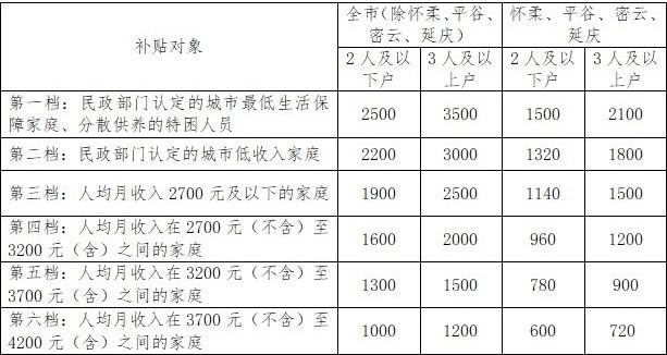 北京租房补贴标准8月起提高!谁能领,领多少?