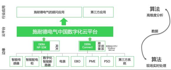图注:施耐德电气中国数字化云平台与边缘数字化系统协同示意图 来源:施耐德电气官网