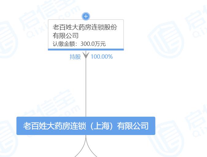 此次并非老百姓大药房连锁(上海)有限公司首次被处罚。据工商信息显示,2015年至2019年,该公司曾6次被罚,违法行为类型涉及生产、经营说明书、标签不符合规定的医疗器械;未经审查发布广告;药品案件等。