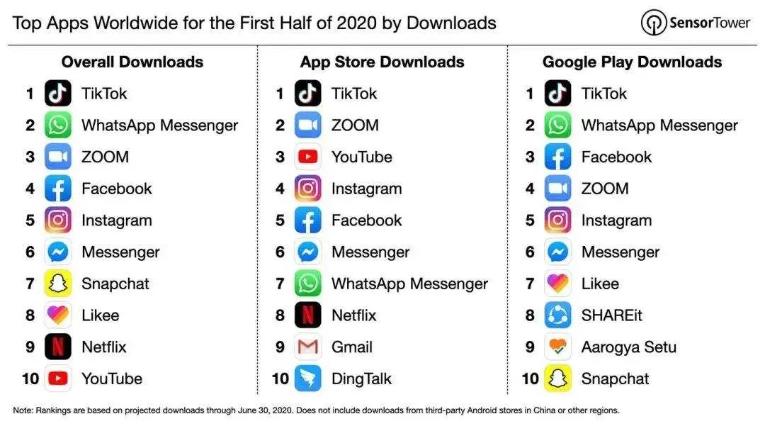 截至今年4月底,抖音的国际版TikTok在全球苹果和安卓应用商店累计下载量超过20亿次。
