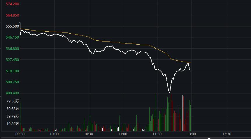 腾讯股价巨震超10%!半日市值蒸发约3600亿港元