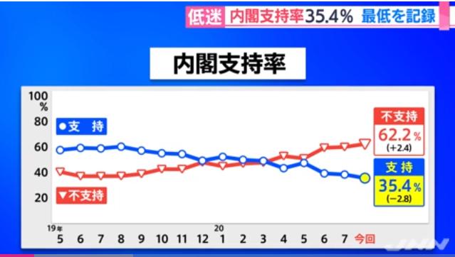 【百度网站排名】_日本连续五天单日新增逾千例 政府不支持率首超六成