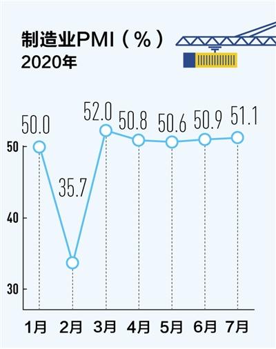 制造业全面恢复 PMI连续5个月在50%以上