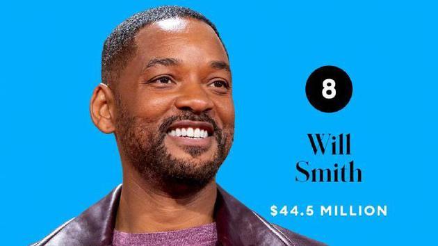 威尔·史密斯 代表作《拳王阿里》《我是传奇》