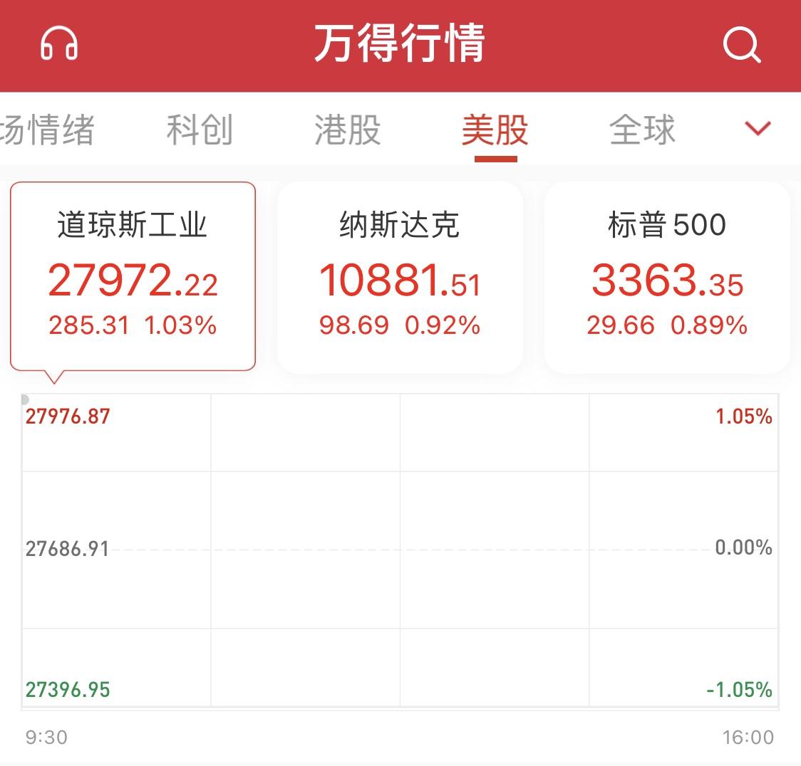 美股三大指数集体高开 特斯拉涨近7%