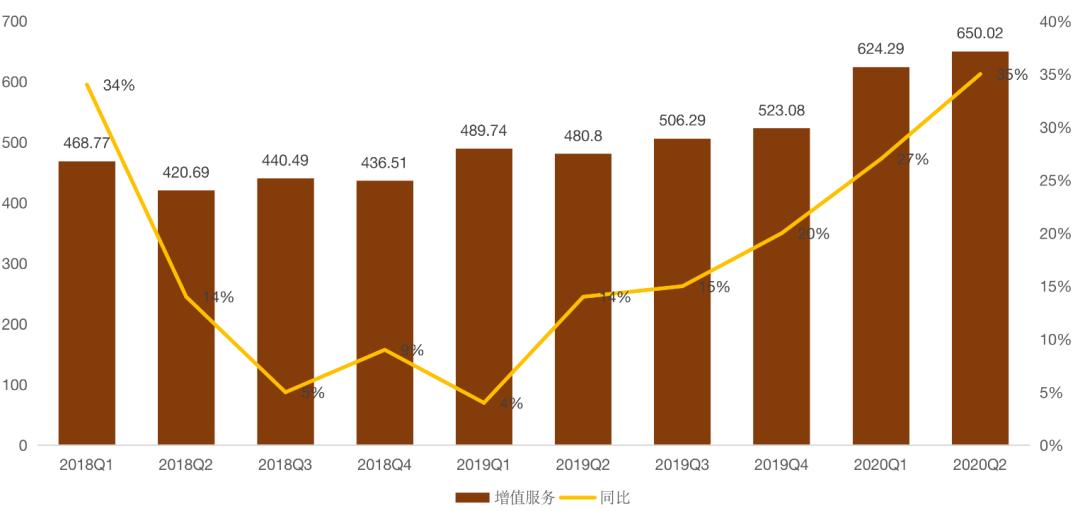 图注:增值服务营收数据(单位:亿元人民币)