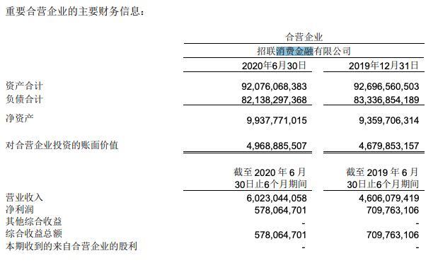 """招联消金2020上半年增收不增利,连发3期金融债共70亿""""补血"""""""