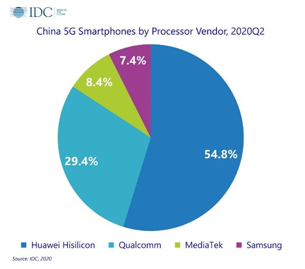 中国市场5G手机处理器份额:麒麟芯片占比超50%绝版太遗憾