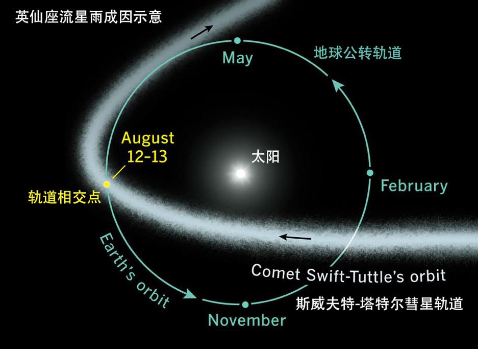 英仙座流星雨的示意图,可以看到彗星轨道上尘埃物质的分布是有一定弥散的,每年当地球穿越这片尘埃区时,就会发生流星雨。 Sky & Telescope Magazine 图