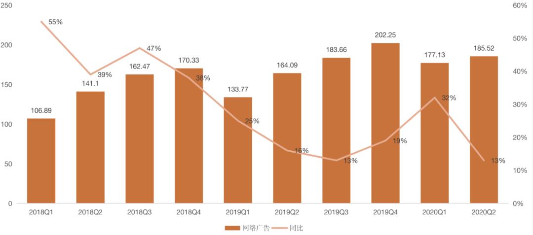 图注:网络广告业务营收数据(单位:亿元人民币)