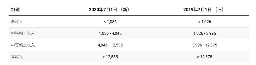中国人均国民总收入首破1万美元:温饱已过,小康将至,下面是?
