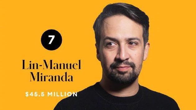 林-曼努尔·米兰达 代表作《星球大战:天行者崛起》音乐剧《汉密尔顿》