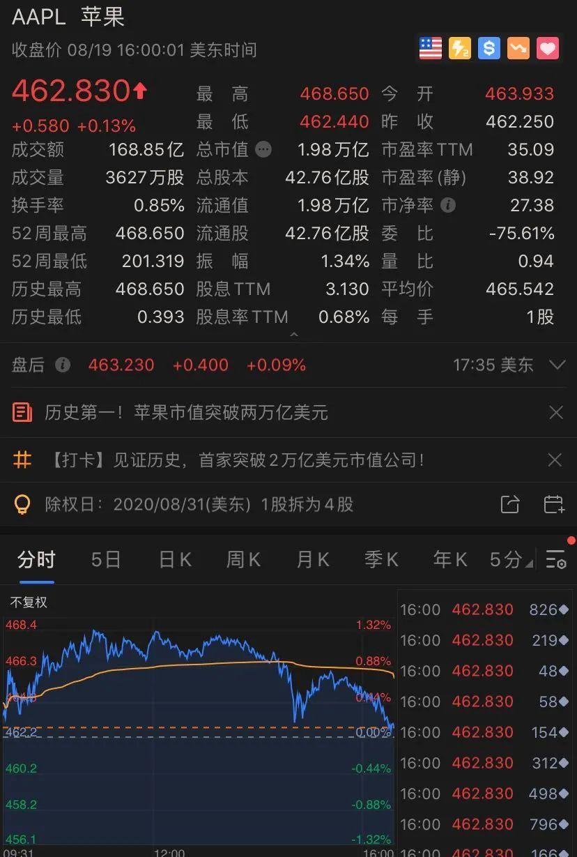 苹果盘后股票价格暴涨近6%隔日疯涨10%,市值2万亿