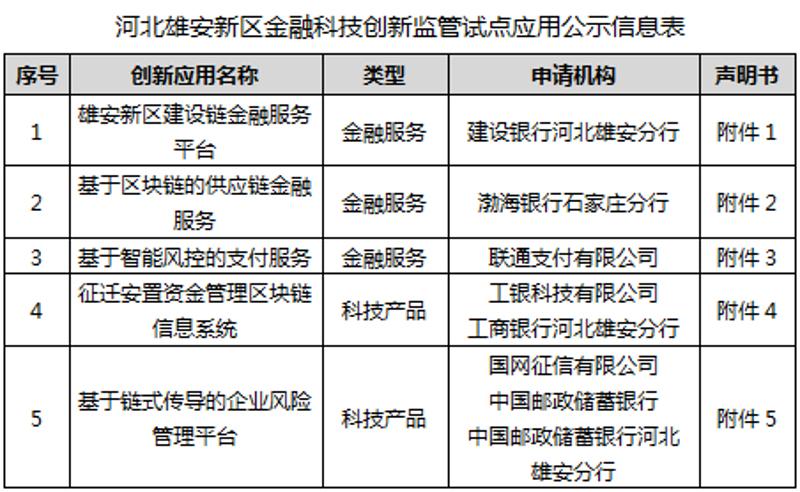 河北雄安新区金融科技创新监管试点应用公示信息表