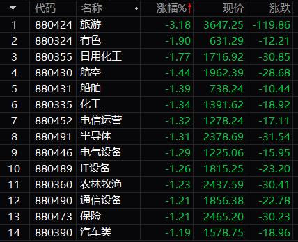 沪指开盘跌破3400点 跌幅0.65%