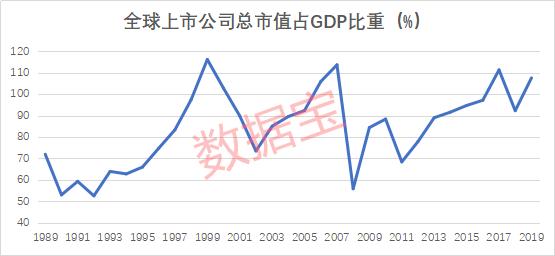 沃伦巴菲特股市市值超过gdp_美股又到变盘时刻 索罗斯不再参与市场泡沫, 巴菲特指标 敲响警钟