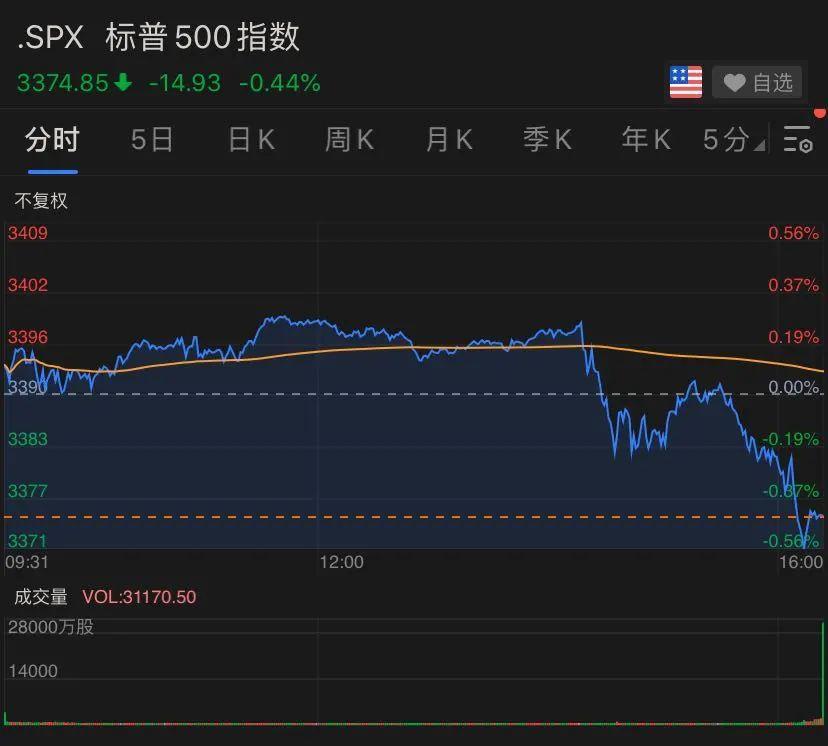 美联储会议也慌了?美国股票金子都暴跌销售市场反映明显