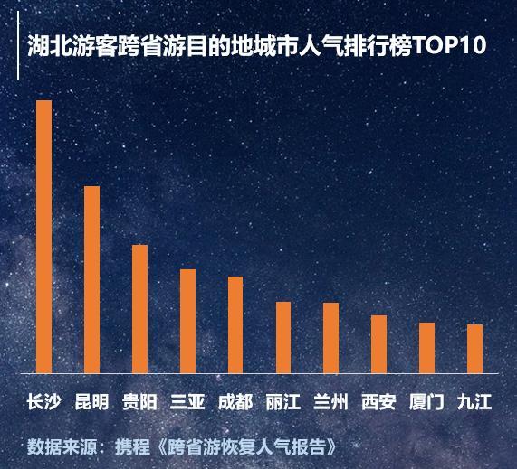 跨省游满月赴鄂游客增长超三倍,英雄城市武汉成旅游网红