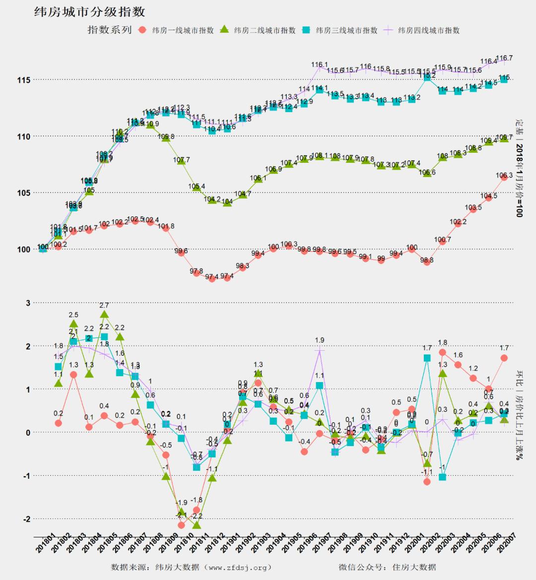 纬房大数据:7月核心城市房价继续上扬 即将创2018年以来新高-中国网地产