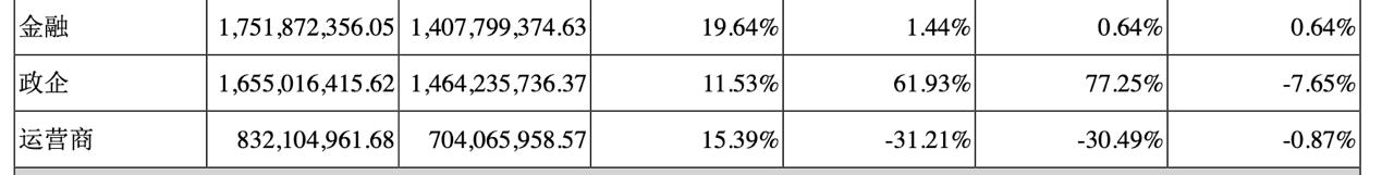 神州信息上半年净赚1.57亿,金融科技业务占比达4成,同比大幅增长35.92%