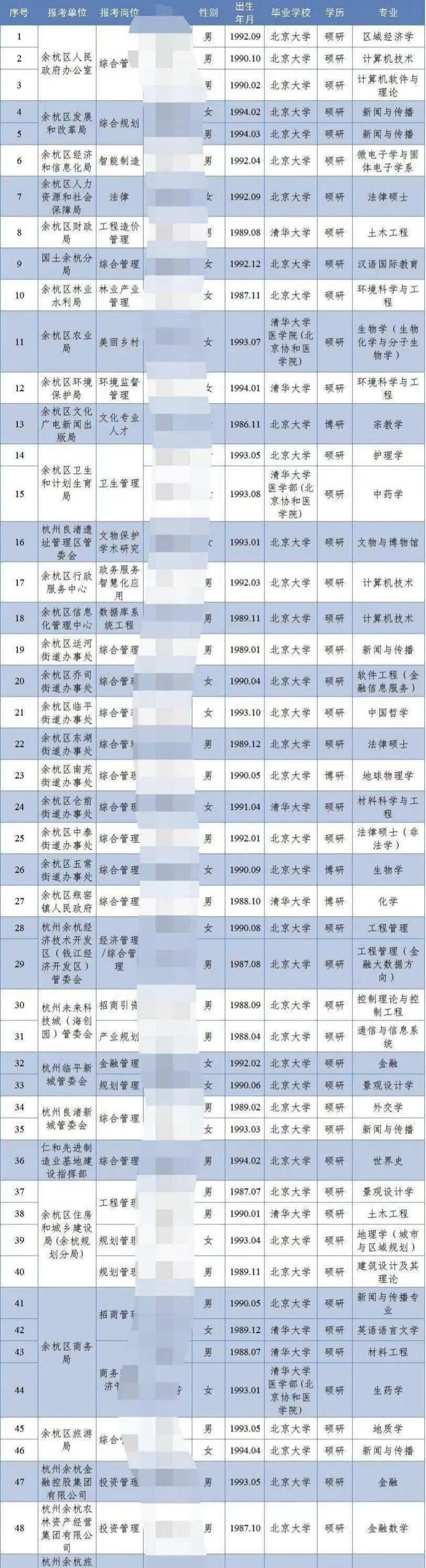 【武汉快猫网址顾问】_街道办招8人,全是清华北大硕博研究生!这算大材小用吗?