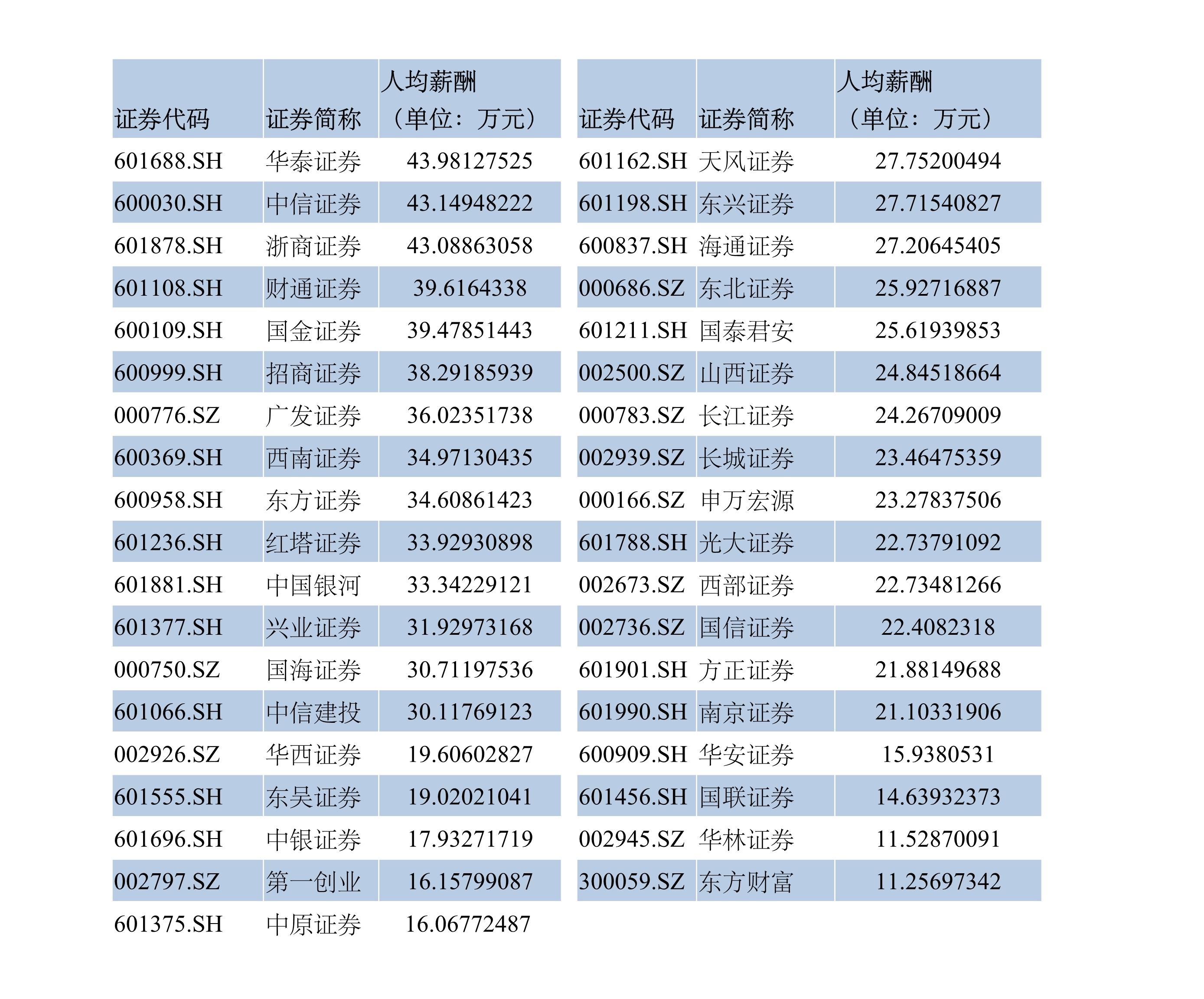 香港人均工资是多少钱_香港廉政公署工资