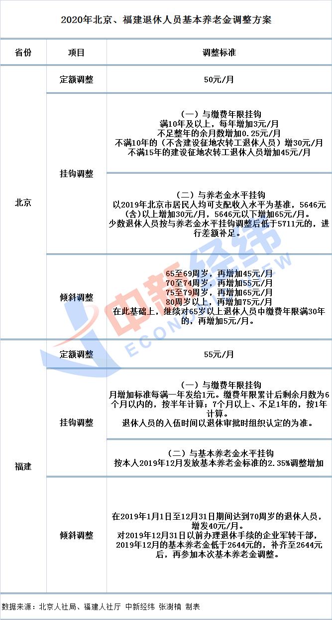 以北京方案举例:退休人员赵大爷,今年64岁,缴费年限37年,基本养老金为5650元/月。