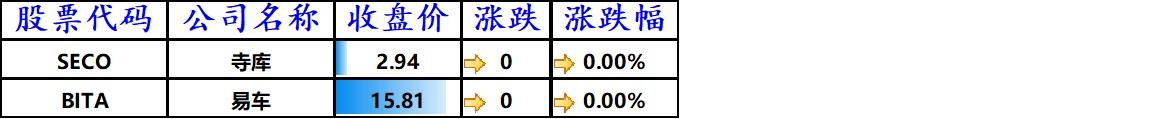 股讯 | 纳指史上首次站上12000点 大股东减持特斯拉应声下跌