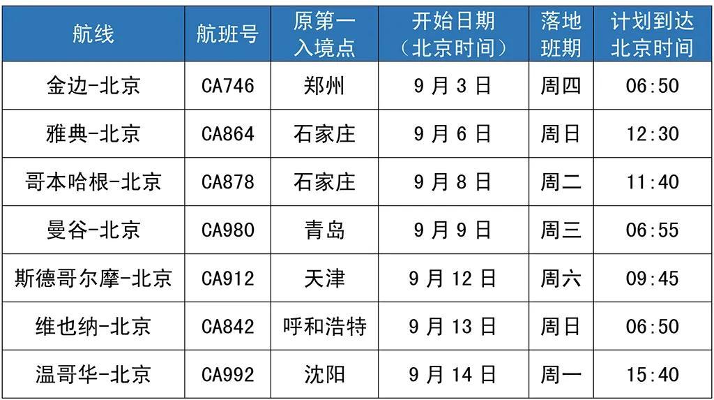 【洛阳楼凤验证】_国航7个国际航班9月3日起恢复直飞北京