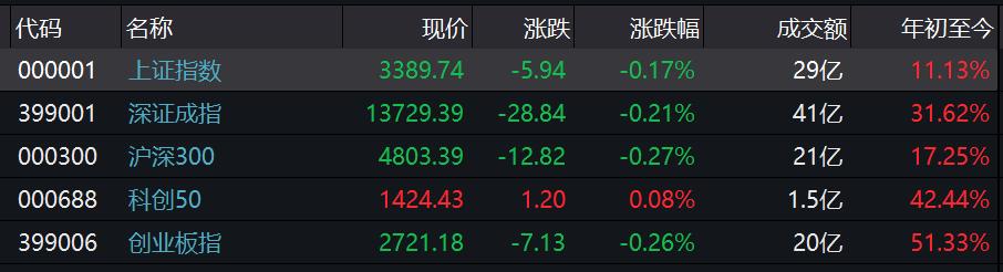 A股三大股指集体低开!沪指跌0.17% 创业板第二批新股集体大涨