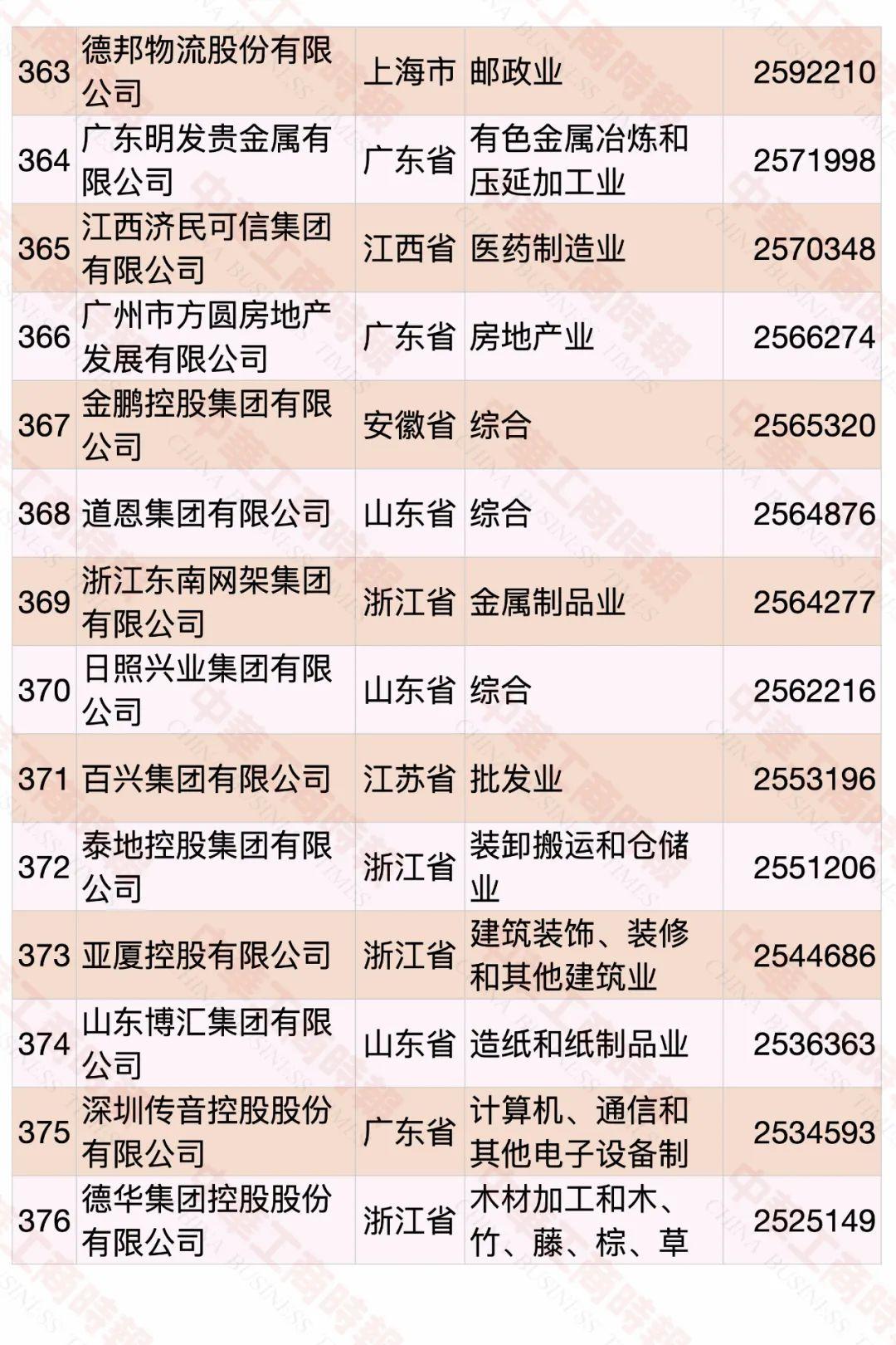 2020中国民营企业500强榜单发布 华为蝉联第一
