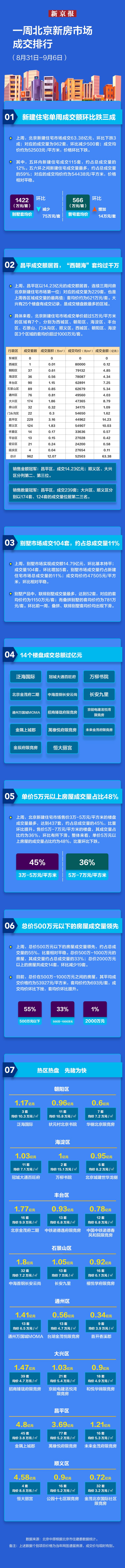 金九开局第一周北京新建住宅成交量冲高回落——凤凰网房产北京