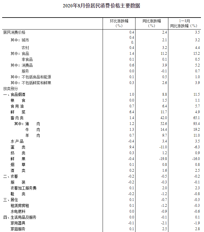 统计局:8月CPI同比增长2.4%