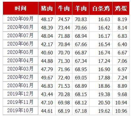 猪肉、牛肉、羊肉、白条鸡、鸡蛋均价(元/公斤) 来源:农业农村部官网截图