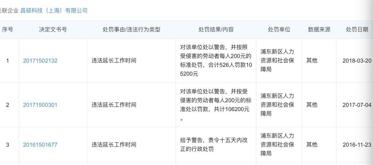 【如何网络宣传】_昆山世硕粗暴发证背后:关联公司曾因违法加班被罚百万元